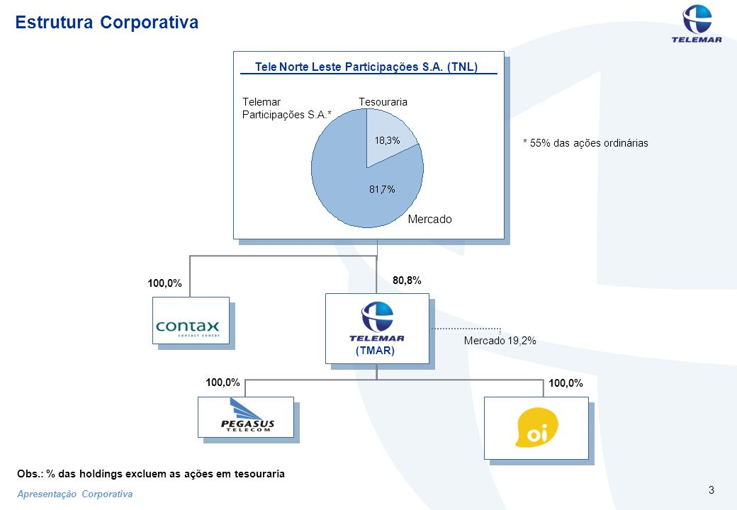 Apresentação Corporativa 44 Aviso Importante Relações com Investidores Rua Humberto de Campos, 425 / 8º andar Leblon Rio de Janeiro -RJ Telefone: ( 55 21) 3131-1314/13/15 Fax: (55 21) 3131-1155 E-mail: invest@telemar.com.br Visite nosso website: http://www.telemar.com.br/ri As informações aqui disponíveis foram reunidas de maneira criteriosa dentro da atual conjuntura, baseada em trabalhos em andamento e respectivas estimativas.