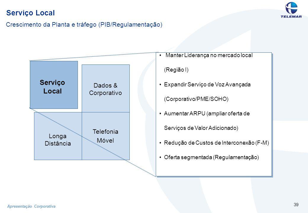 Apresentação Corporativa 39 Serviço Local Telefonia Móvel Dados & Corporativo Longa Distância Manter Liderança no mercado local (Região I) Expandir Serviço de Voz Avançada (Corporativo/PME/SOHO) Aumentar ARPU (ampliar oferta de Serviços de Valor Adicionado) Redução de Custos de Interconexão (F-M) Oferta segmentada (Regulamentação) Crescimento da Planta e tráfego (PIB/Regulamentação)