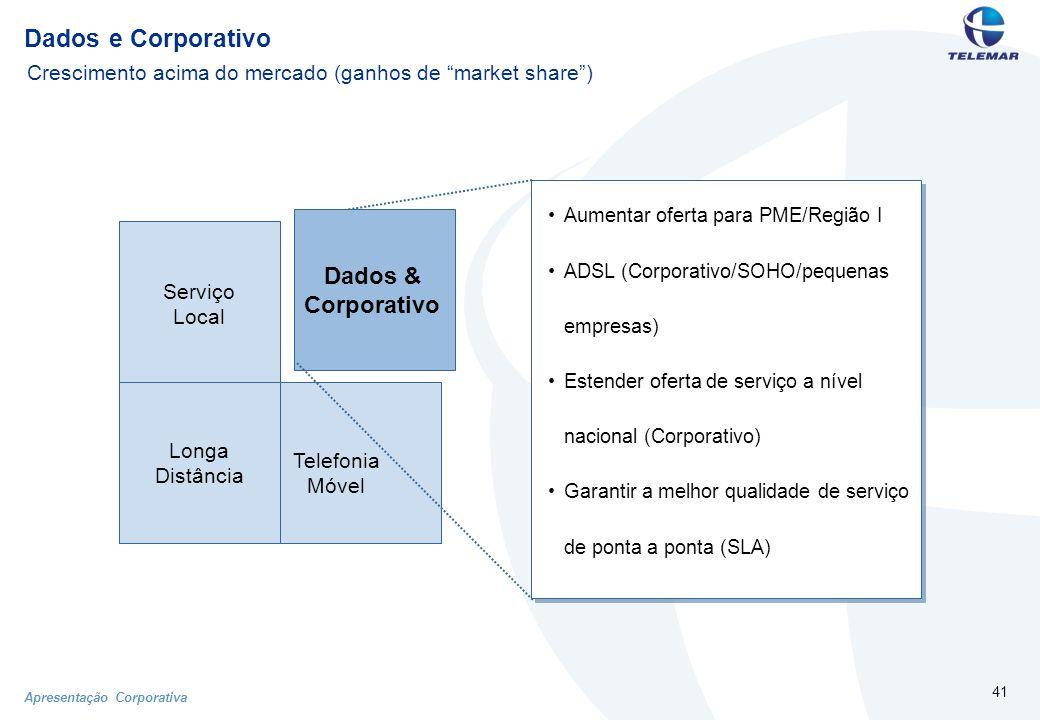 Apresentação Corporativa 41 Dados e Corporativo Serviço Local Telefonia Móvel Dados & Corporativo Longa Distância Aumentar oferta para PME/Região I ADSL (Corporativo/SOHO/pequenas empresas) Estender oferta de serviço a nível nacional (Corporativo) Garantir a melhor qualidade de serviço de ponta a ponta (SLA) Crescimento acima do mercado (ganhos de market share )