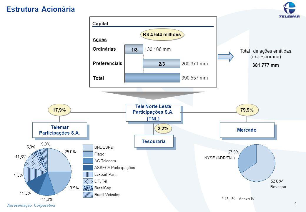 Apresentação Corporativa 35 Investimentos (CAPEX) (R$ milhões) 509 386 185 Telefonia Fixa Telefonia Móvel 295 697 2T02 4T02 1T03 2T03 3T02 CAPEX/Receita Líquida
