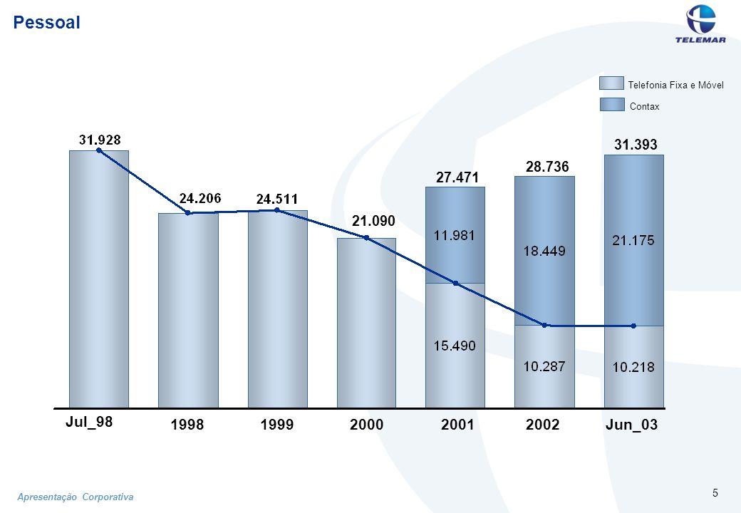 Apresentação Corporativa 16 Evolução do EBITDA (R$ milhões) 1998199920002002 2001 1S02 1S03 * * EBITDA recorrente (ex-Sistel) 98 01 02 1S02 1S03 99 00 EBITDA/ Receita Líquida (*)