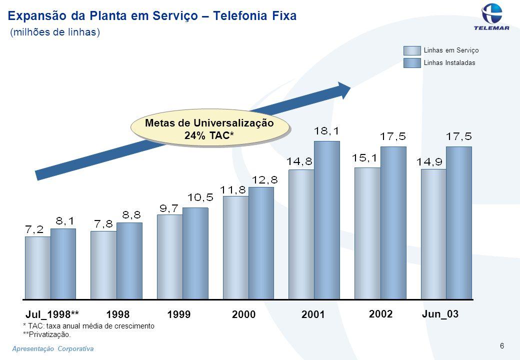 Apresentação Corporativa 37 Estratégia de Crescimento e Cenário 2003