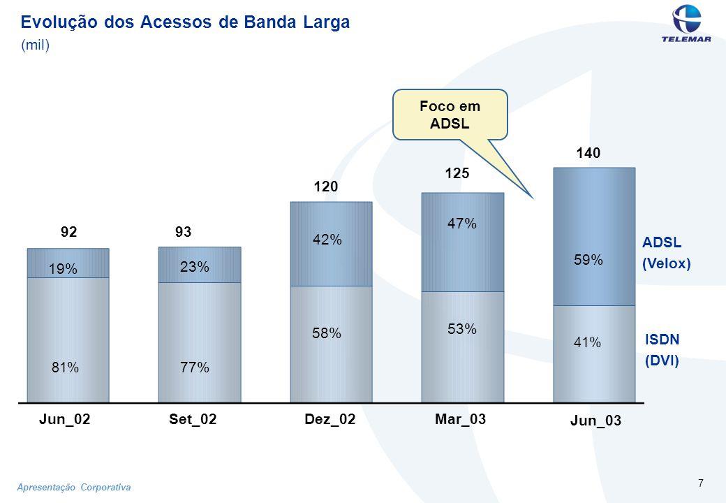 Apresentação Corporativa 7 Evolução dos Acessos de Banda Larga (mil) Jun_03 Jun_02Set_02Dez_02Mar_03 59% 41% 19% 81% 23% 77% 53% 58% 47% 42% 140 9293 120 125 ADSL (Velox) ISDN (DVI) Foco em ADSL