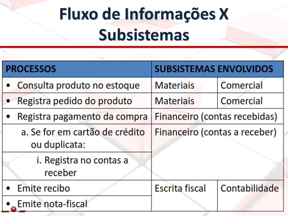 Fluxo de Informações X Subsistemas