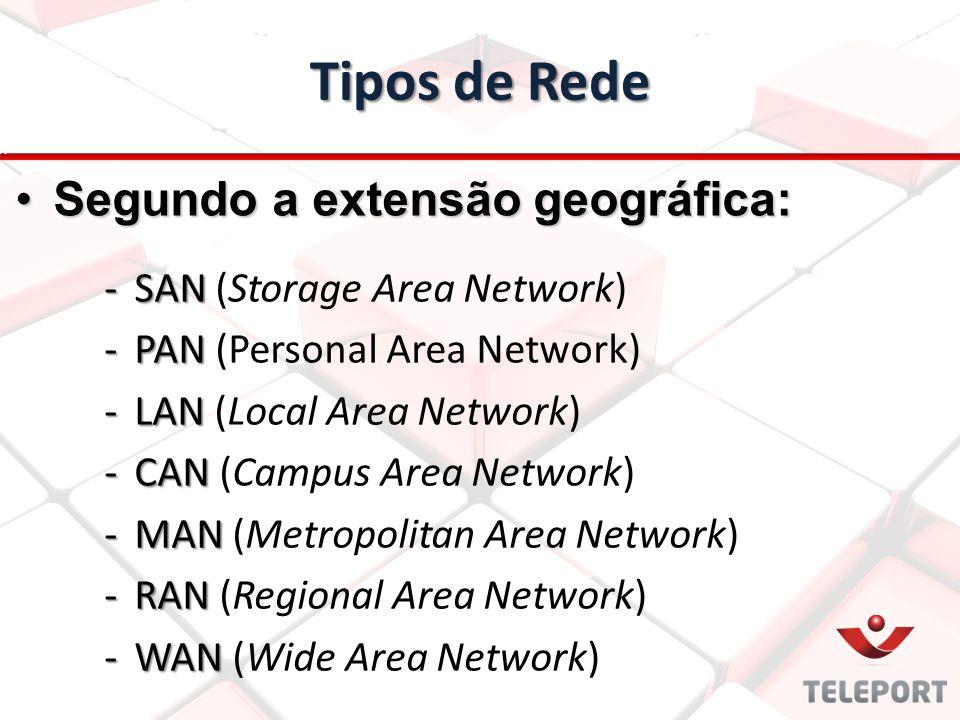 Tipos de Rede -SAN -SAN (Storage Area Network) -PAN -PAN (Personal Area Network) -LAN -LAN (Local Area Network) -CAN -CAN (Campus Area Network) -MAN -