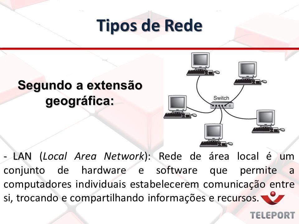Tipos de Rede -LAN -LAN (Local Area Network): Rede de área local é um conjunto de hardware e software que permite a computadores individuais estabelec
