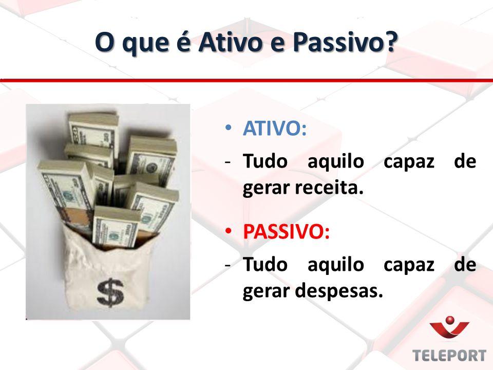 O que é Ativo e Passivo? ATIVO: - -Tudo aquilo capaz de gerar receita. PASSIVO: - -Tudo aquilo capaz de gerar despesas.