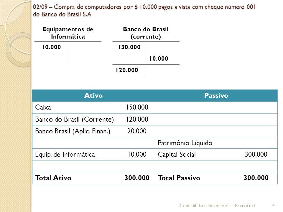 02/09 – Compra de computadores por $ 10.000 pagos a vista com cheque número 001 do Banco do Brasil S.A AtivoPassivo Caixa150.000 Banco do Brasil (Corr