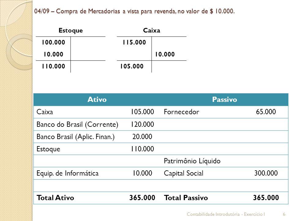 04/09 – Compra de Mercadorias a vista para revenda, no valor de $ 10.000. AtivoPassivo Caixa105.000Fornecedor65.000 Banco do Brasil (Corrente)120.000