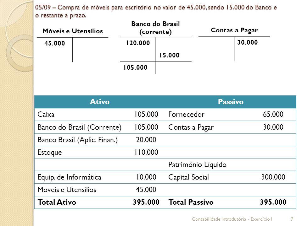05/09 – Compra de móveis para escritório no valor de 45.000, sendo 15.000 do Banco e o restante a prazo. AtivoPassivo Caixa105.000Fornecedor65.000 Ban