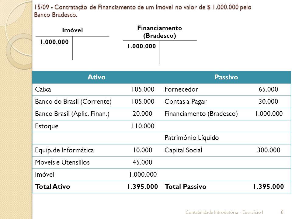 15/09 - Contratação de Financiamento de um Imóvel no valor de $ 1.000.000 pelo Banco Bradesco. Imóvel 1.000.000 Financiamento (Bradesco) 1.000.000 Ati
