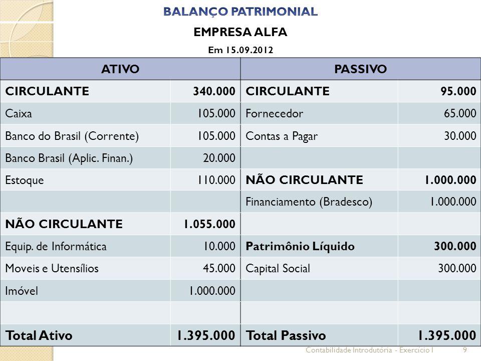 EMPRESA ALFA Em 15.09.2012 ATIVOPASSIVO CIRCULANTE340.000CIRCULANTE95.000 Caixa105.000Fornecedor65.000 Banco do Brasil (Corrente)105.000Contas a Pagar