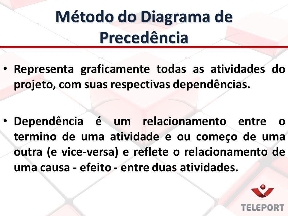 Método do Diagrama de Precedência Representa graficamente todas as atividades do projeto, com suas respectivas dependências. Dependência é um relacion