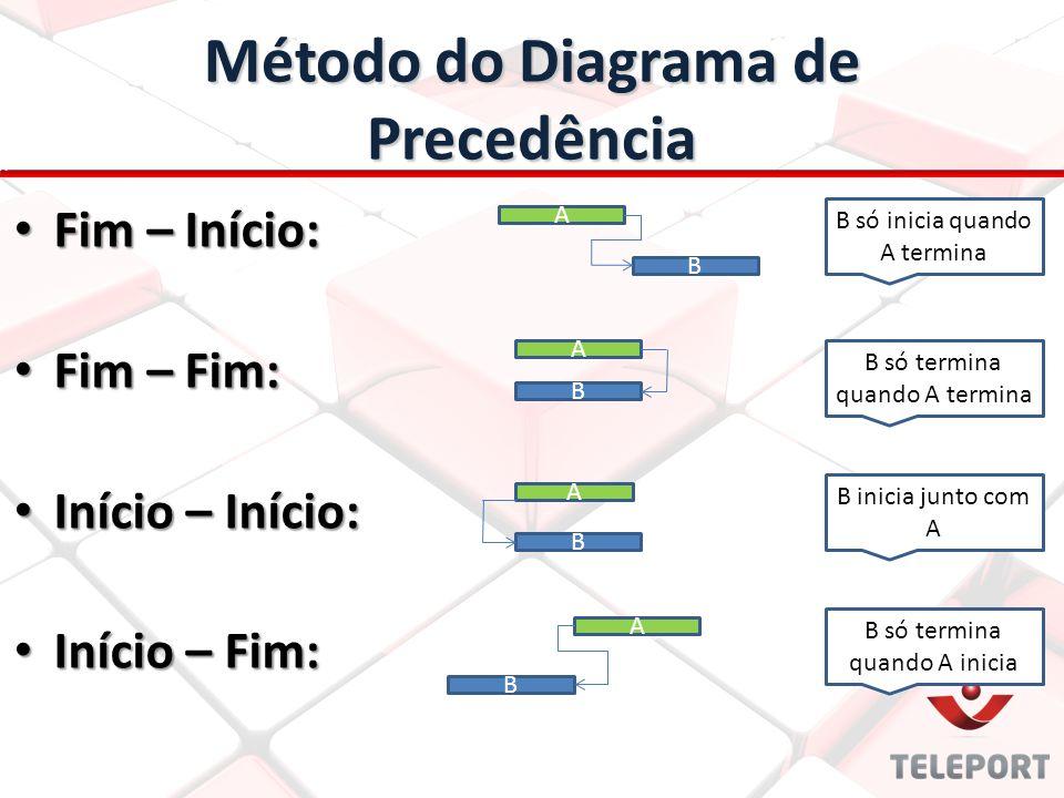 Método do Diagrama de Precedência Fim – Início: Fim – Início: Fim – Fim: Fim – Fim: Início – Início: Início – Início: Início – Fim: Início – Fim: A B