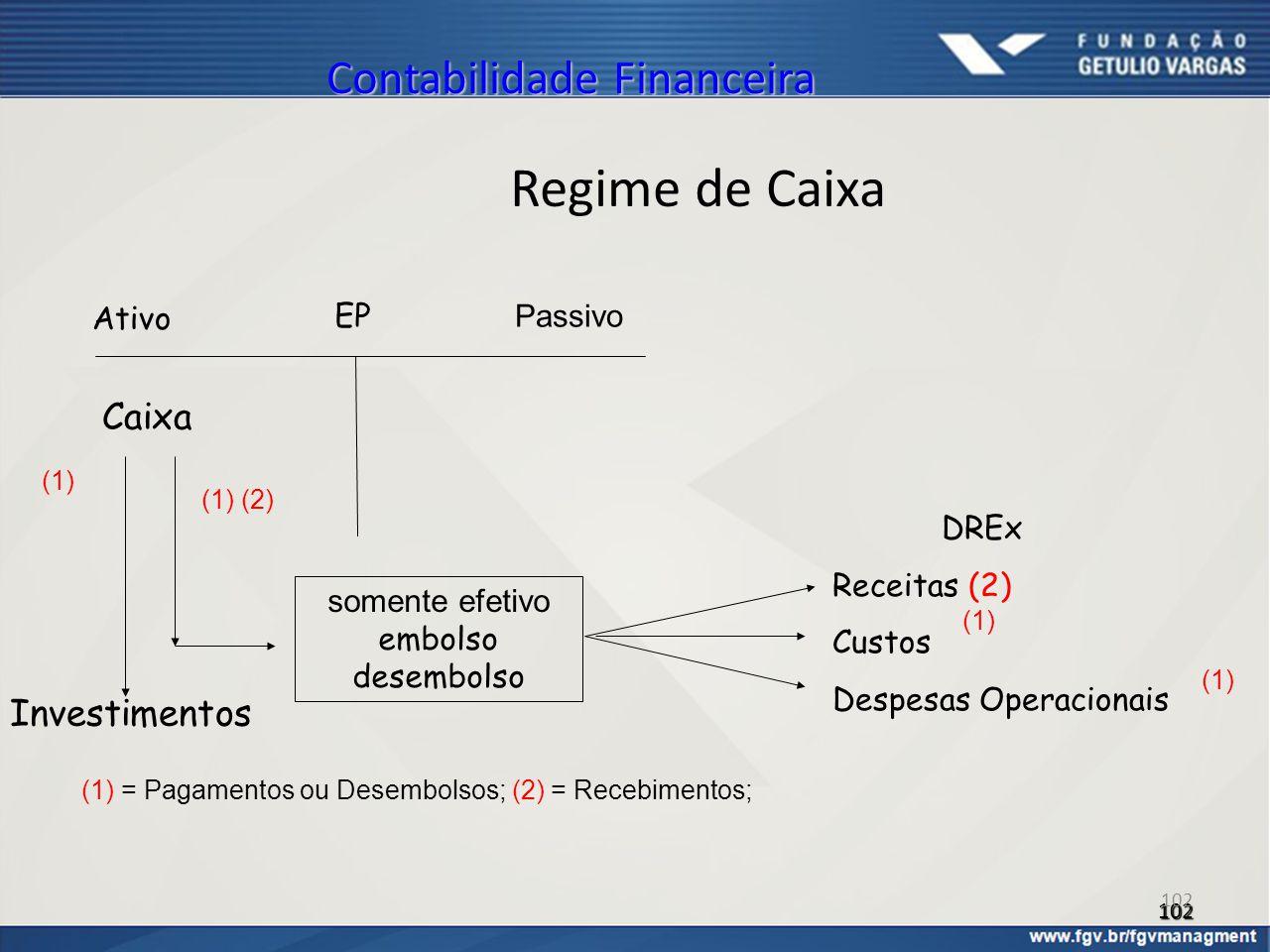 102 Contabilidade Financeira Regime de Caixa EP Caixa DREx Receitas (2) Custos Despesas Operacionais somente efetivo embolso desembolso Ativo Passivo