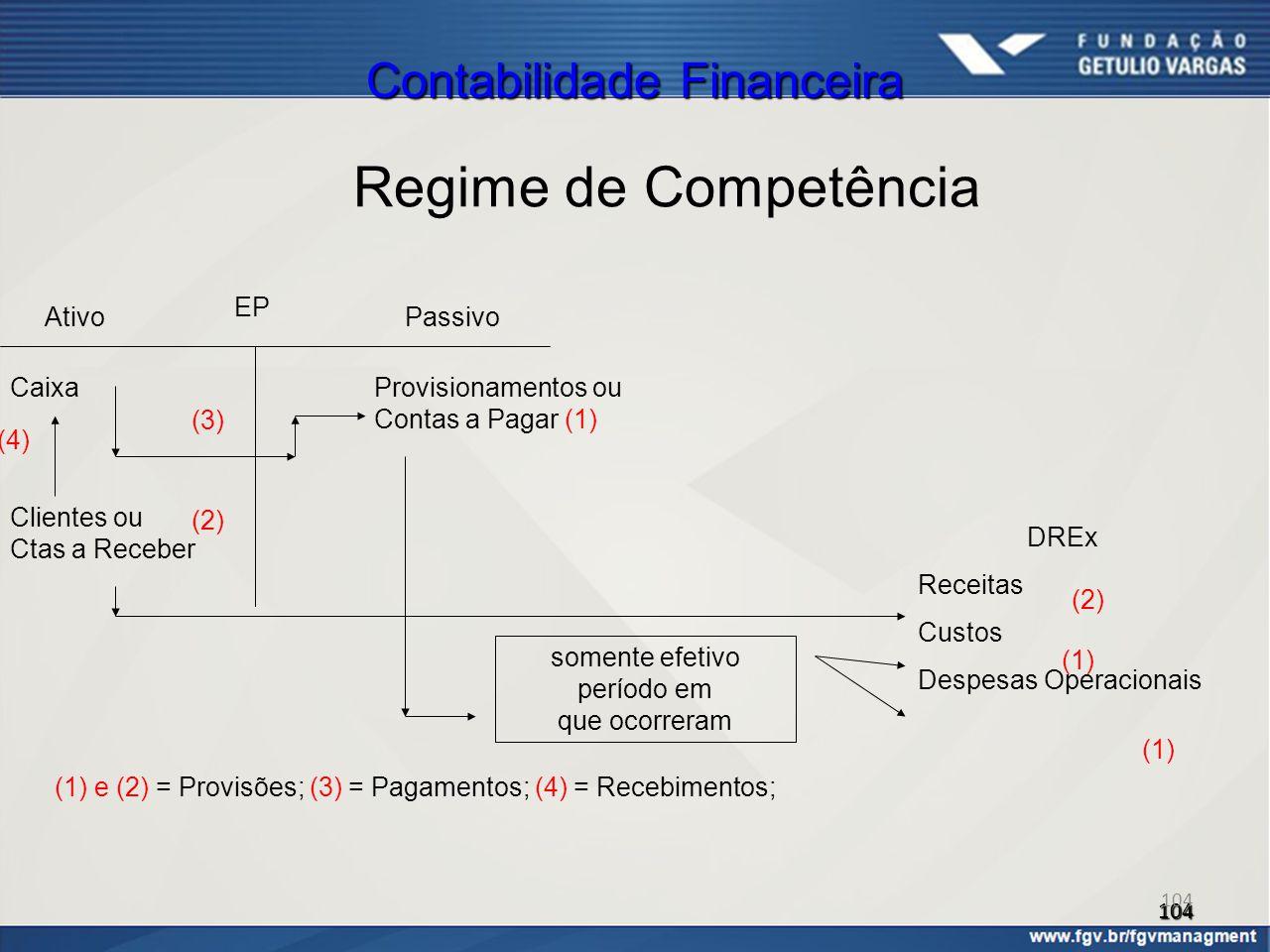 104 Contabilidade Financeira Regime de Competência EP DREx Receitas Custos Despesas Operacionais AtivoPassivo Provisionamentos ou Contas a Pagar (1) s