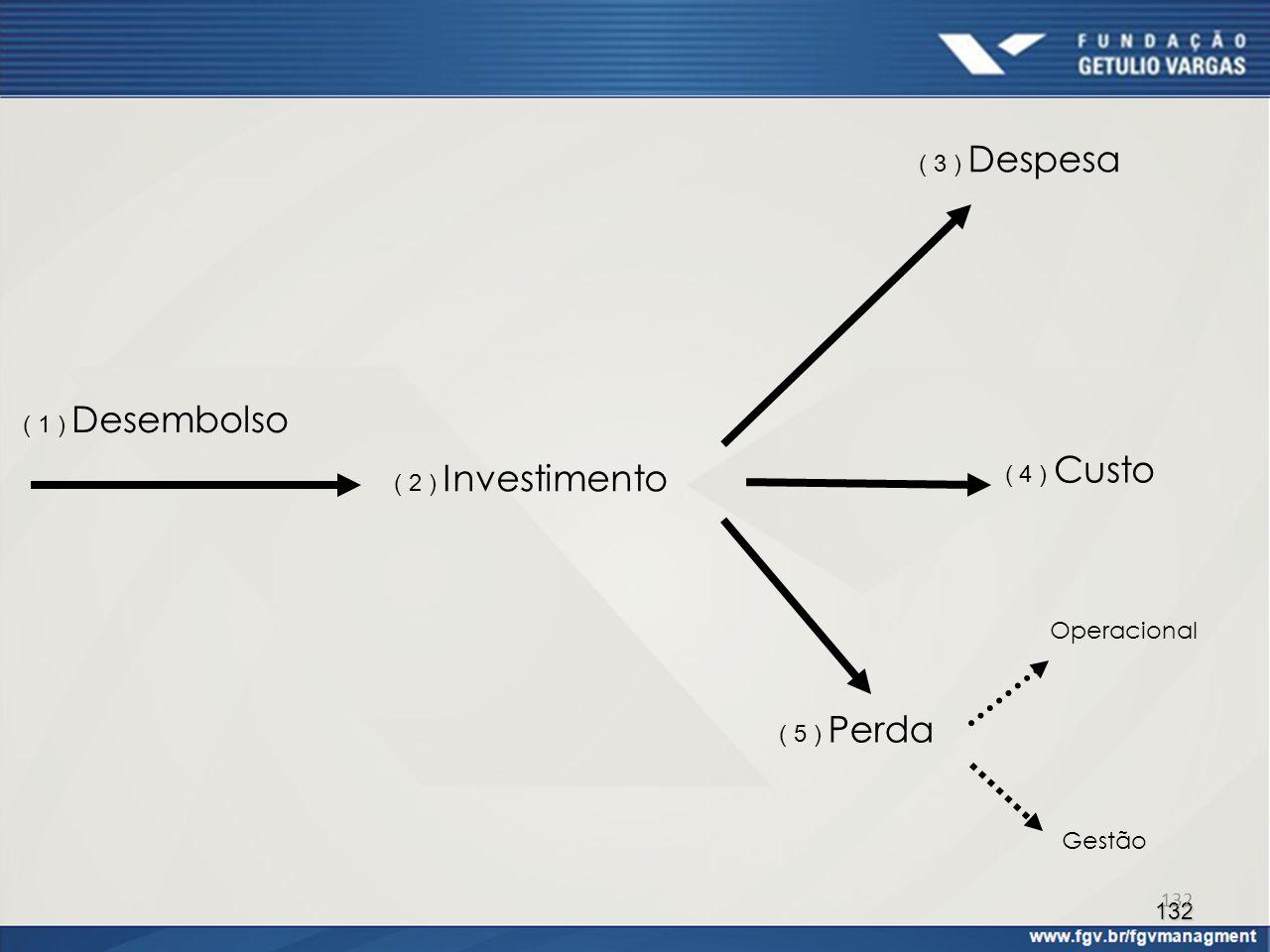 132 ( 1 ) Desembolso ( 2 ) Investimento ( 3 ) Despesa ( 4 ) Custo ( 5 ) Perda Operacional Gestão 132