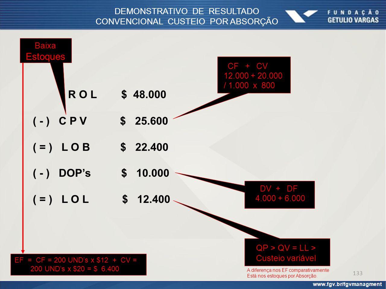 DEMONSTRATIVO DE RESULTADO CONVENCIONAL CUSTEIO POR ABSORÇÃO R O L $ 48.000 ( - ) C P V $ 25.600 ( = ) L O B $ 22.400 ( - ) DOP's $ 10.000 ( = ) L O L