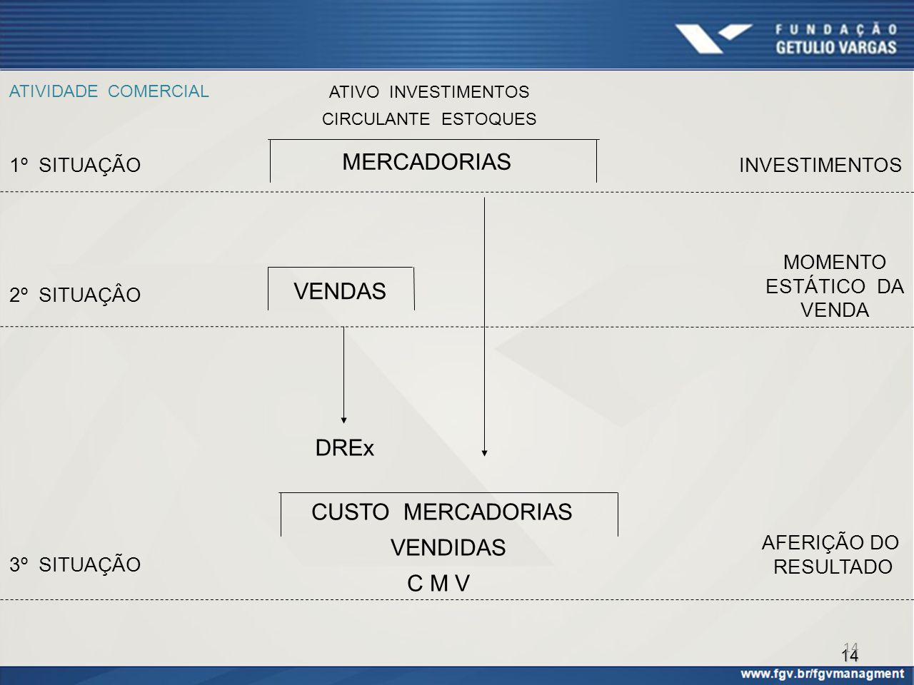 14 ATIVIDADE COMERCIAL ATIVO INVESTIMENTOS CIRCULANTE ESTOQUES MERCADORIAS VENDAS DREx CUSTO MERCADORIAS VENDIDAS C M V INVESTIMENTOS MOMENTO ESTÁTICO