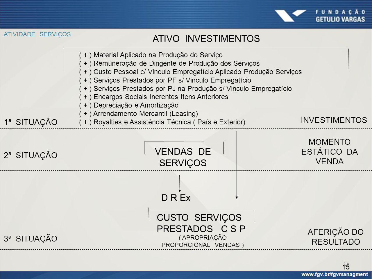 15 ATIVIDADE SERVIÇOS ( + ) Material Aplicado na Produção do Serviço ( + ) Remuneração de Dirigente de Produção dos Serviços ( + ) Custo Pessoal c/ Vi