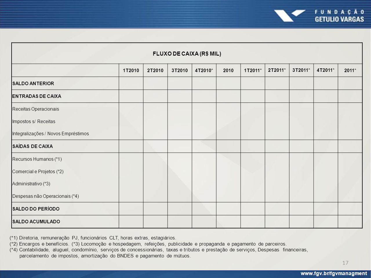 FLUXO DE CAIXA (R$ MIL) 1T20102T20103T20104T2010*20101T2011* 2T2011*3T2011*4T2011* 2011* SALDO ANTERIOR ENTRADAS DE CAIXA Receitas Operacionais Impost