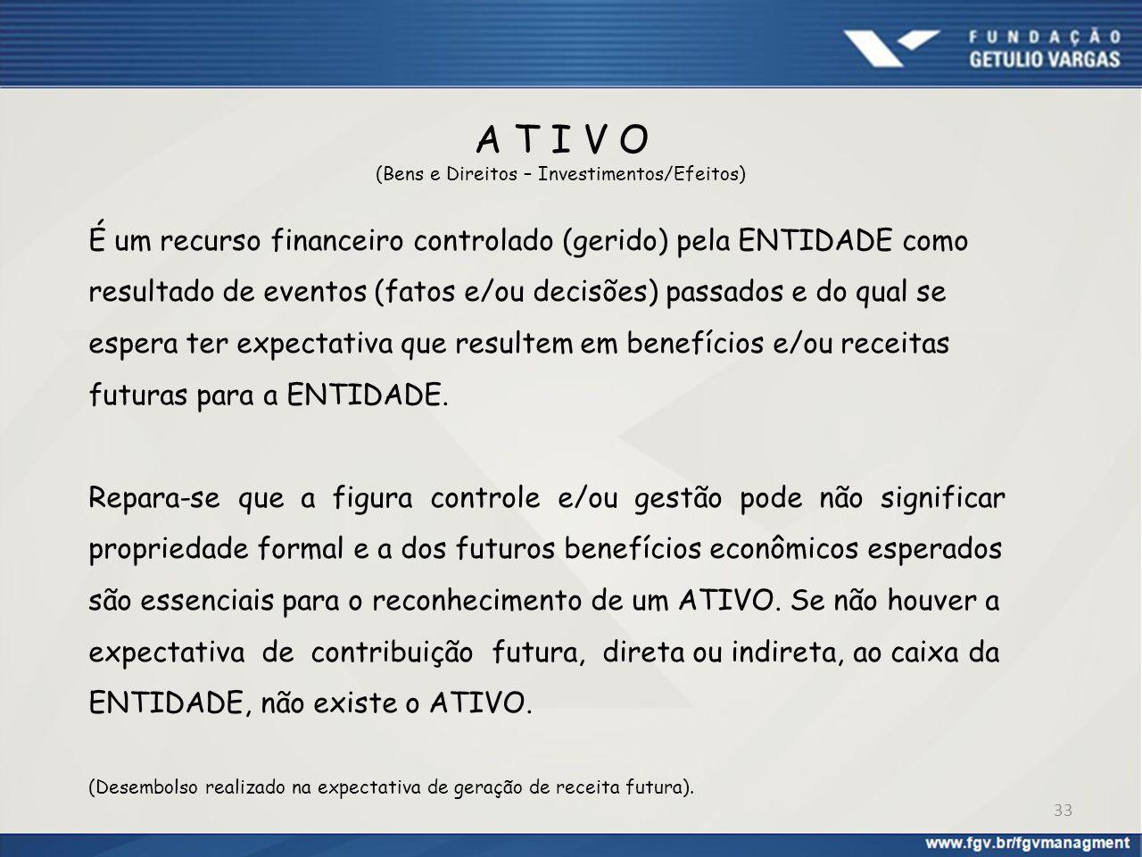 A T I V O (Bens e Direitos – Investimentos/Efeitos) É um recurso financeiro controlado (gerido) pela ENTIDADE como resultado de eventos (fatos e/ou de
