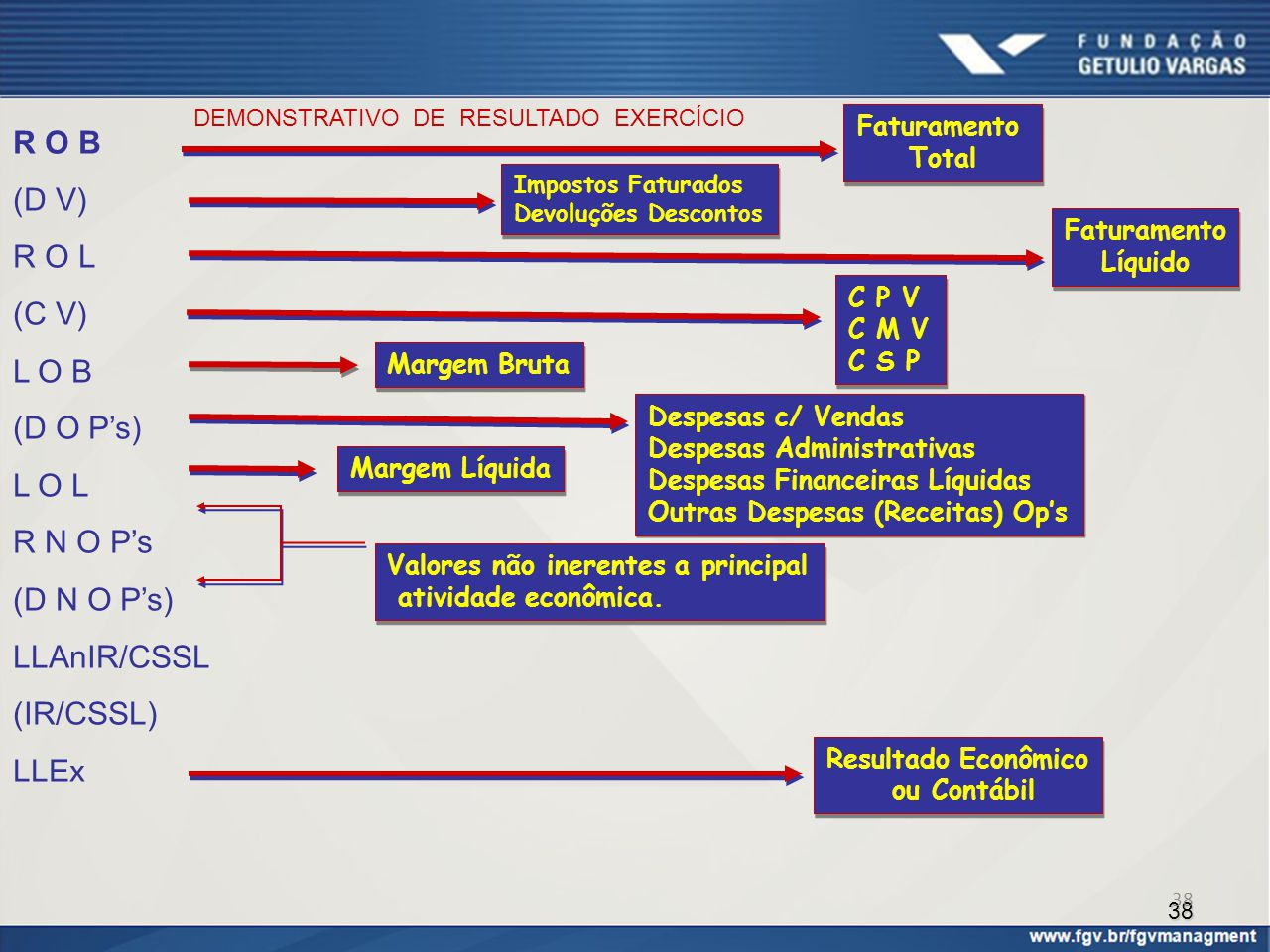 38 R O B (D V) R O L (C V) L O B (D O P's) L O L R N O P's (D N O P's) LLAnIR/CSSL (IR/CSSL) LLEx Impostos Faturados Devoluções Descontos Impostos Fat