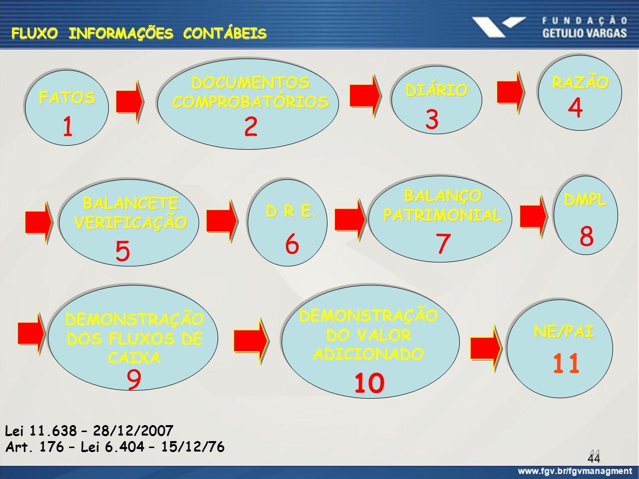 44 FLUXO INFORMAÇÕES CONTÁBEIS FATOS 1 DOCUMENTOSCOMPROBATÓRIOS 2 D R E. 6 BALANÇOPATRIMONIAL 7 8 DMPL 9 NE/PAI 10 RAZÃO 4 BALANCETEVERIFICAÇÃO 5 DIÁR