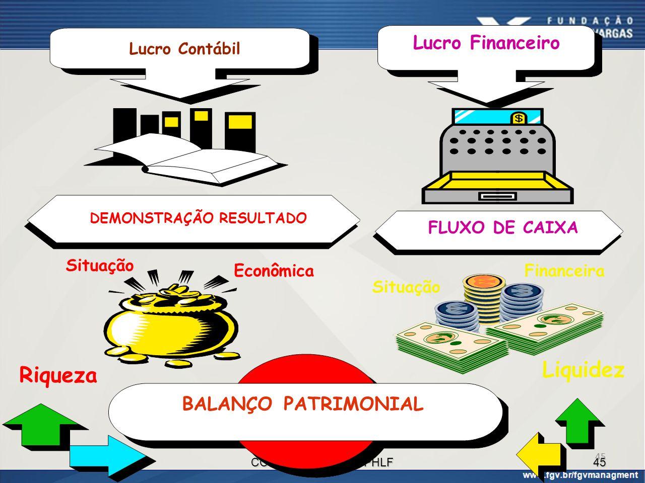 CONT.FINANCEIRA - PHLF 45 DEMONSTRAÇÃO RESULTADO FLUXO DE CAIXA BALANÇO PATRIMONIAL Lucro Financeiro Riqueza Liquidez Situação Econômica Situação Fina