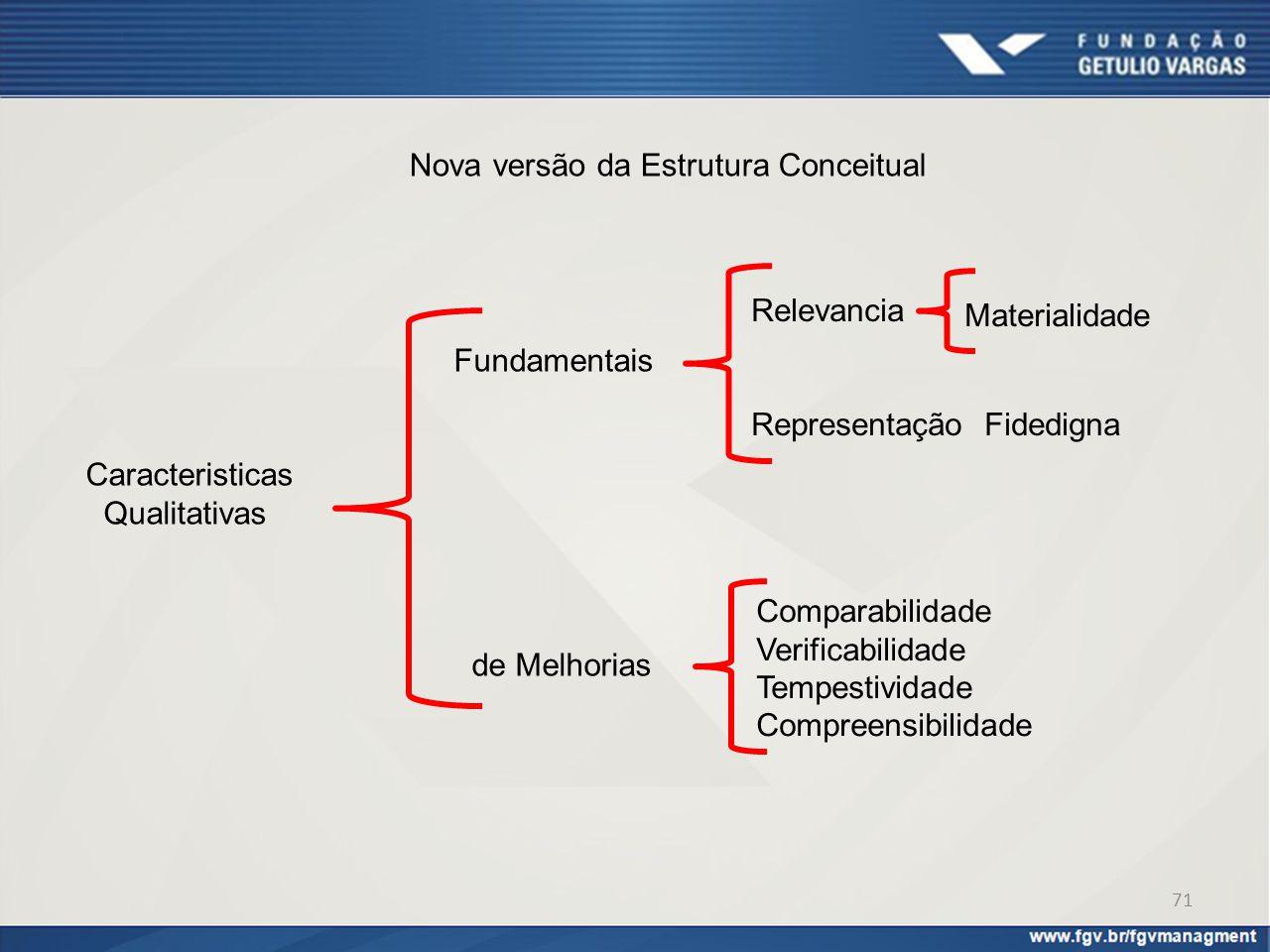 Nova versão da Estrutura Conceitual Fundamentais Caracteristicas Qualitativas de Melhorias Comparabilidade Verificabilidade Tempestividade Compreensib