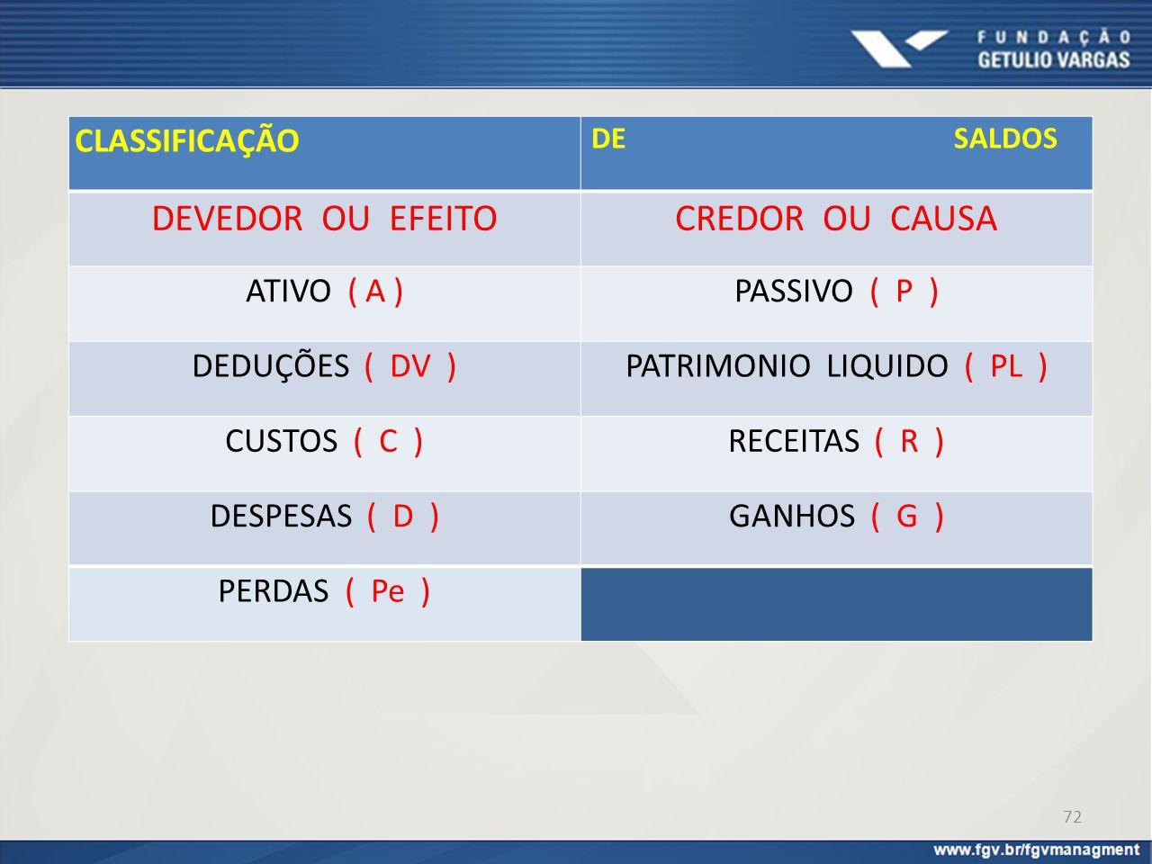 CLASSIFICAÇÃO DE SALDOS DEVEDOR OU EFEITOCREDOR OU CAUSA ATIVO ( A )PASSIVO ( P ) DEDUÇÕES ( DV )PATRIMONIO LIQUIDO ( PL ) CUSTOS ( C )RECEITAS ( R )