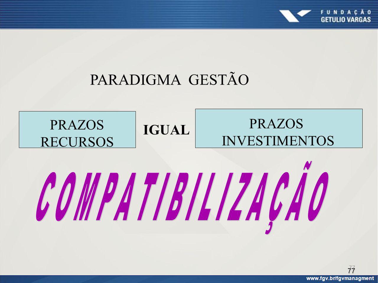 77 PARADIGMA GESTÃO PRAZOS RECURSOS PRAZOS INVESTIMENTOS IGUAL 77