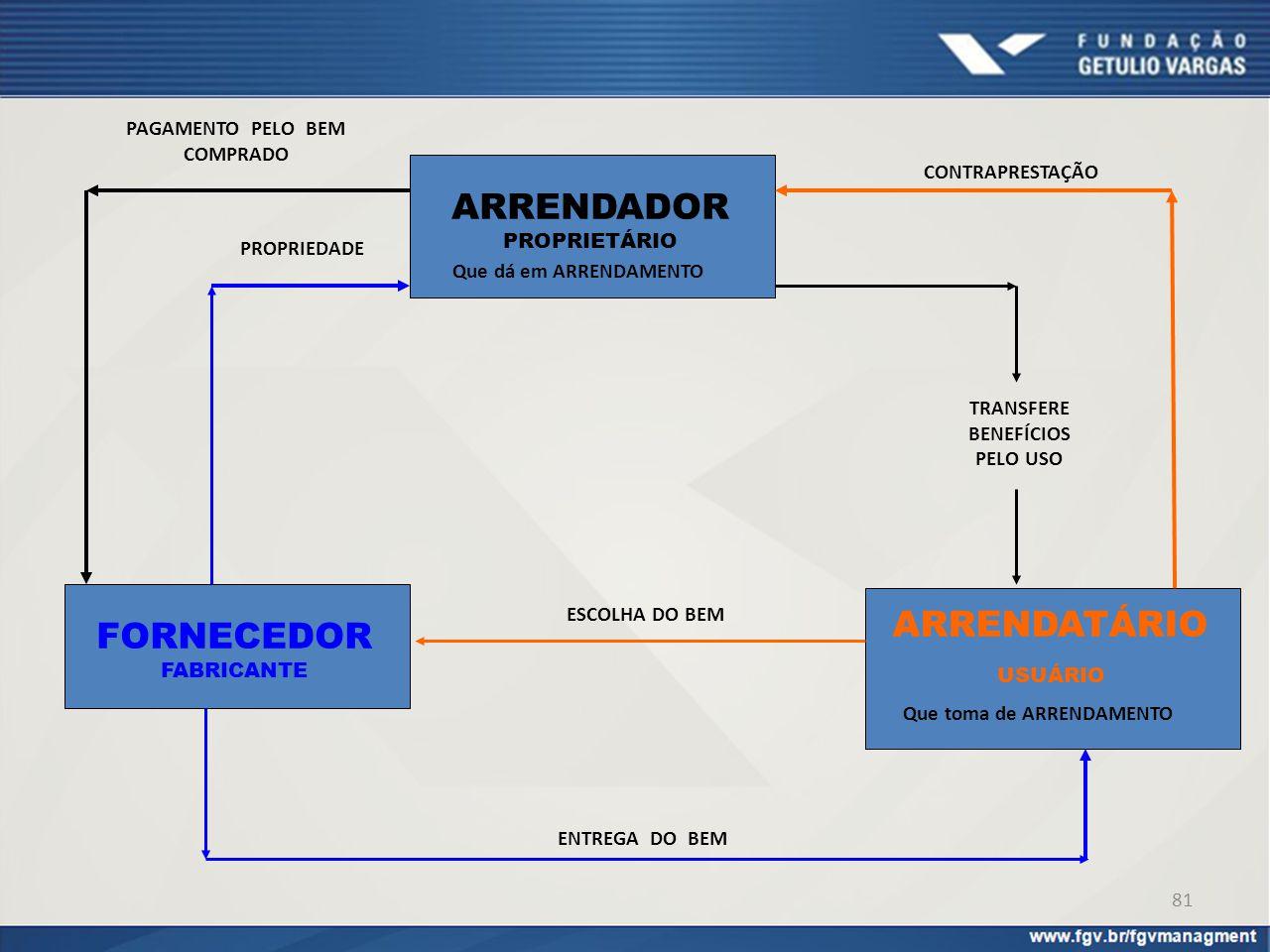 ARRENDADOR PROPRIETÁRIO FORNECEDOR FABRICANTE ARRENDATÁRIO PAGAMENTO PELO BEM COMPRADO PROPRIEDADE USUÁRIO TRANSFERE BENEFÍCIOS PELO USO ENTREGA DO BE
