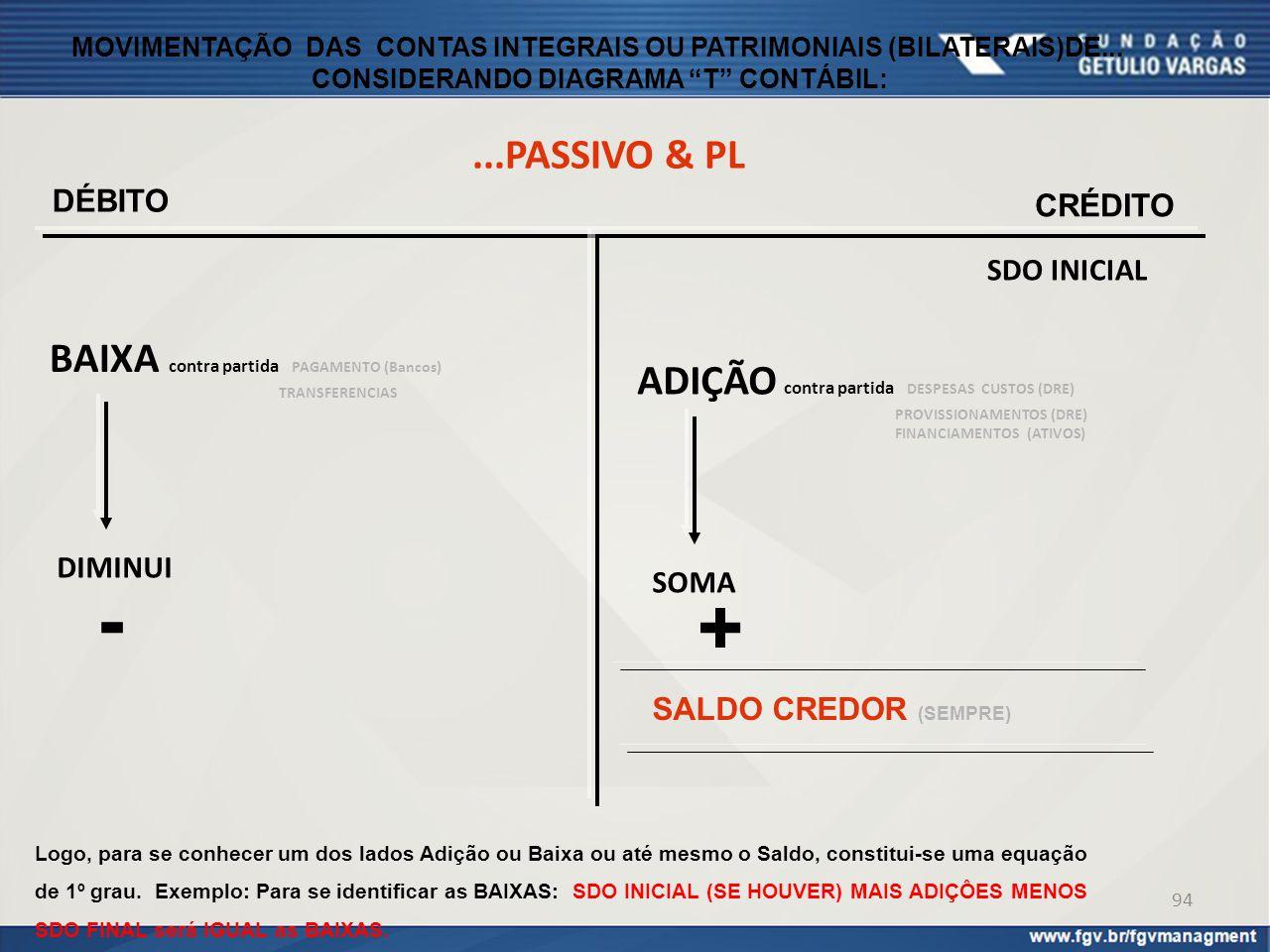 """...PASSIVO & PL MOVIMENTAÇÃO DAS CONTAS INTEGRAIS OU PATRIMONIAIS (BILATERAIS)DE... CONSIDERANDO DIAGRAMA """"T"""" CONTÁBIL: DÉBITO CRÉDITO BAIXA contra pa"""