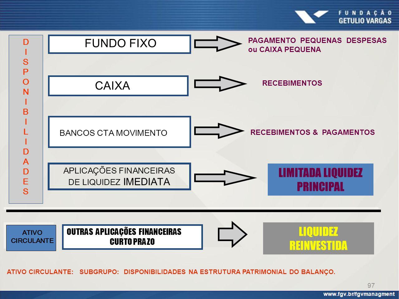 97 ATIVO CIRCULANTE: SUBGRUPO: DISPONIBILIDADES NA ESTRUTURA PATRIMONIAL DO BALANÇO. BANCOS CTA MOVIMENTO RECEBIMENTOS & PAGAMENTOS APLICAÇÕES FINANCE