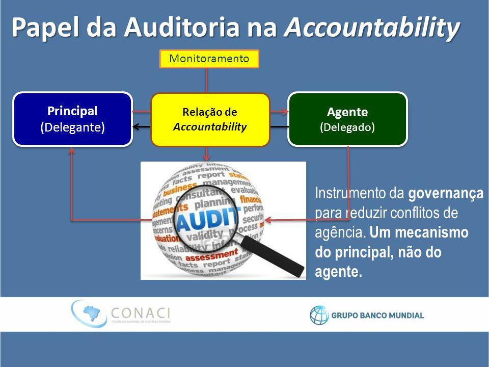 Papel da Auditoria na Accountability Principal (Delegante) Agente (Delegado) Agente (Delegado) Relação de Accountability Instrumento da governança par