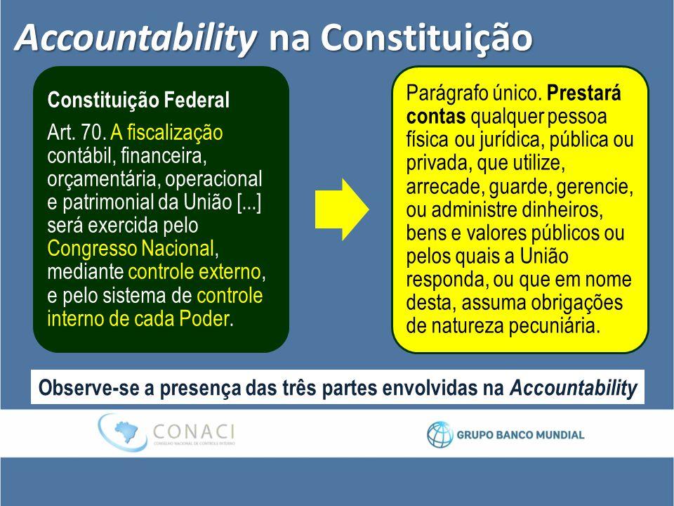 Accountability na Constituição Constituição Federal Art. 70. A fiscalização contábil, financeira, orçamentária, operacional e patrimonial da União [..