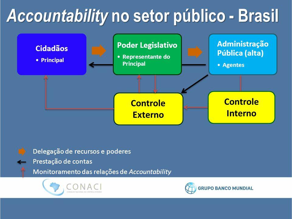 Accountability no setor público - Brasil Cidadãos Principal Poder Legislativo Representante do Principal Administração Pública (alta) Agentes Controle