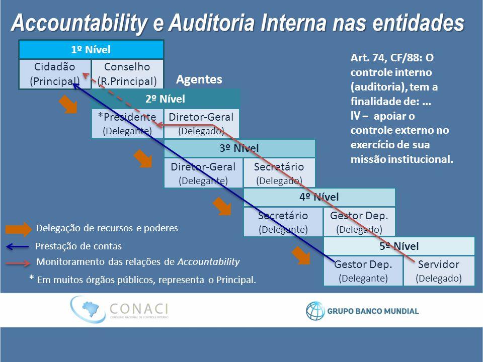 Accountability e Auditoria Interna nas entidades Delegação de recursos e poderes Prestação de contas Monitoramento das relações de Accountability 1º N