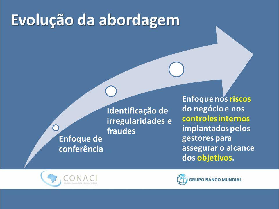 Evolução da abordagem Enfoque de conferência Identificação de irregularidades e fraudes Enfoque nos riscos do negócio e nos controles internos implant