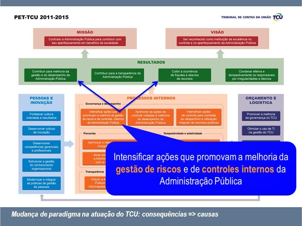 Mudança de paradigma na atuação do TCU: consequências => causas