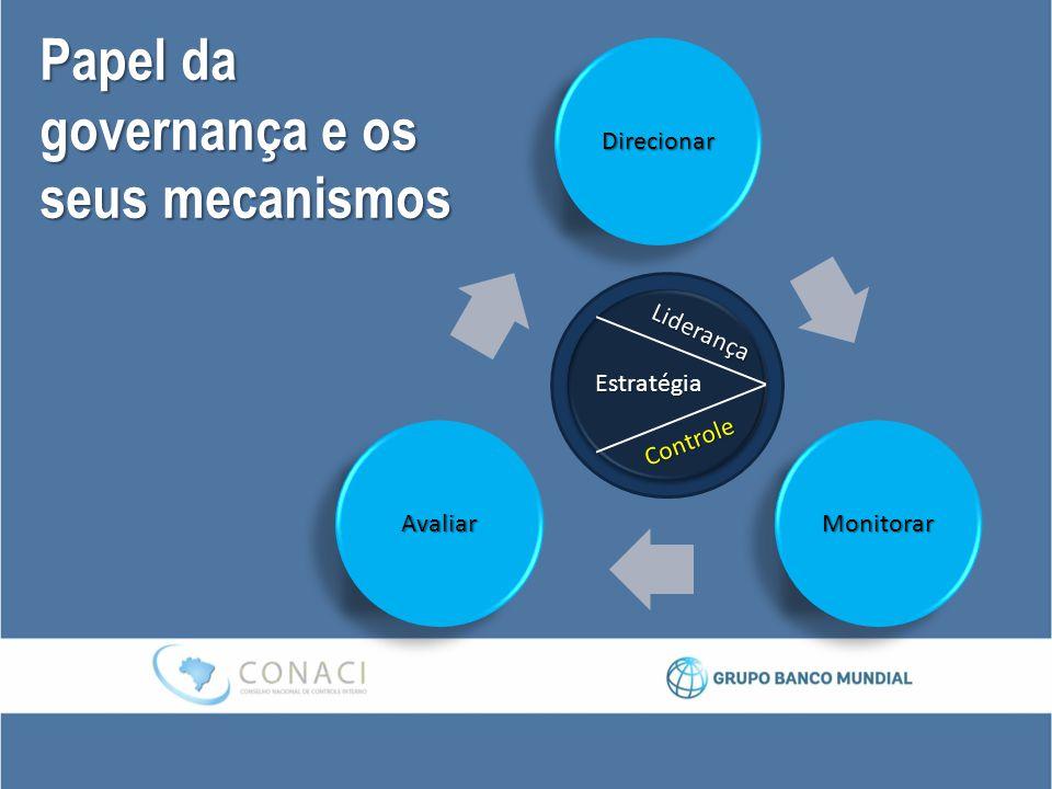 Papel da governança e os seus mecanismos DirecionarDirecionar MonitorarMonitorarAvaliarAvaliar Liderança Controle Estratégia