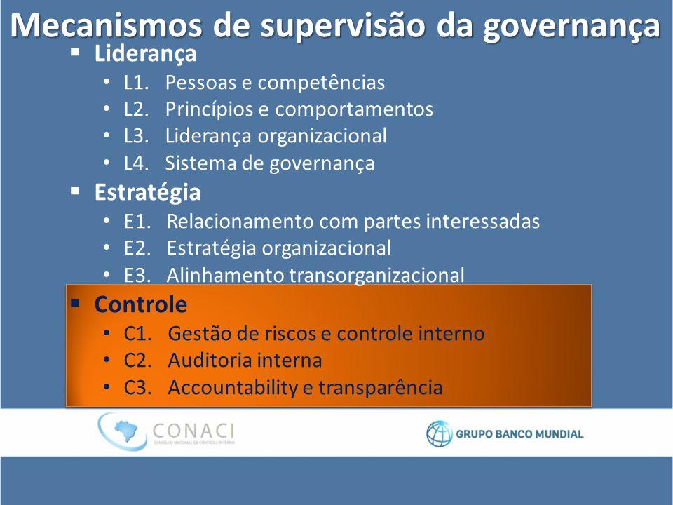 Mecanismos de supervisão da governança  Liderança L1. Pessoas e competências L2. Princípios e comportamentos L3. Liderança organizacional L4. Sistema