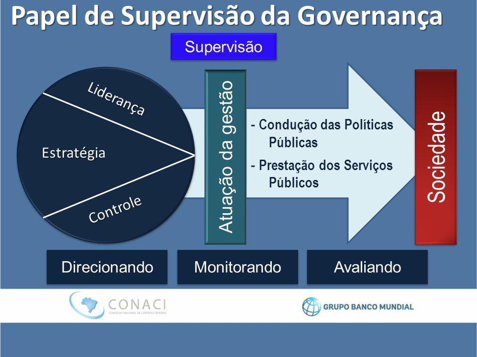 Papel de Supervisão da Governança Liderança Controle Estratégia Atuação da gestão - Condução das Políticas Públicas - Prestação dos Serviços Públicos