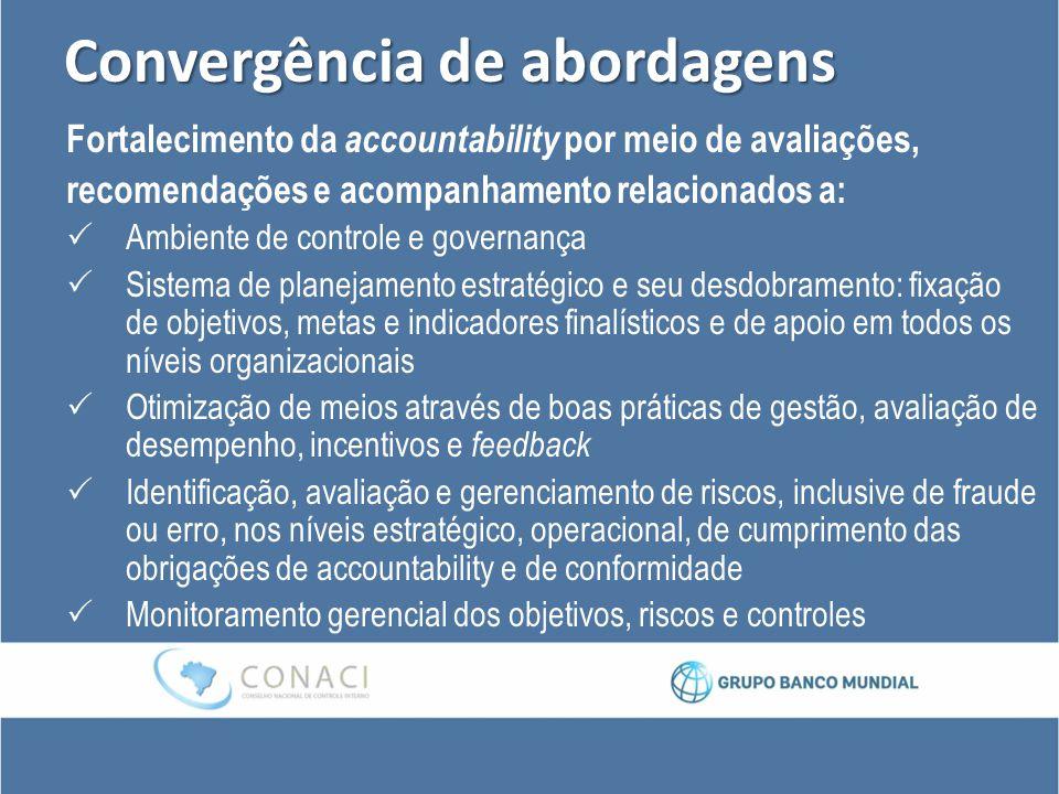 Convergência de abordagens Fortalecimento da accountability por meio de avaliações, recomendações e acompanhamento relacionados a:  Ambiente de contr
