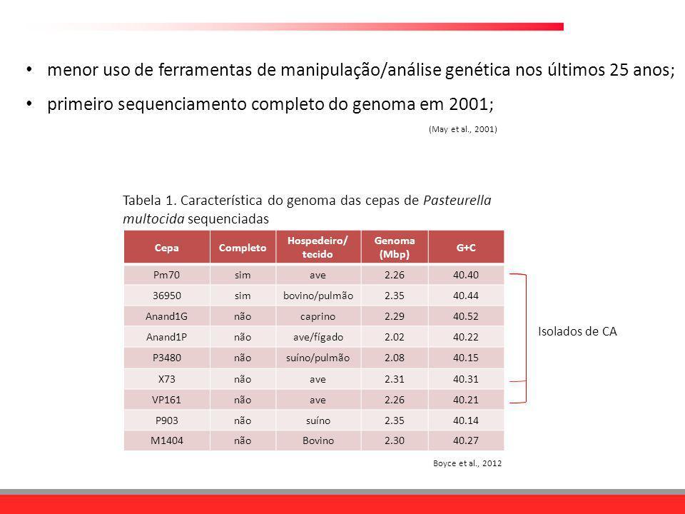menor uso de ferramentas de manipulação/análise genética nos últimos 25 anos; primeiro sequenciamento completo do genoma em 2001; CepaCompleto Hospede