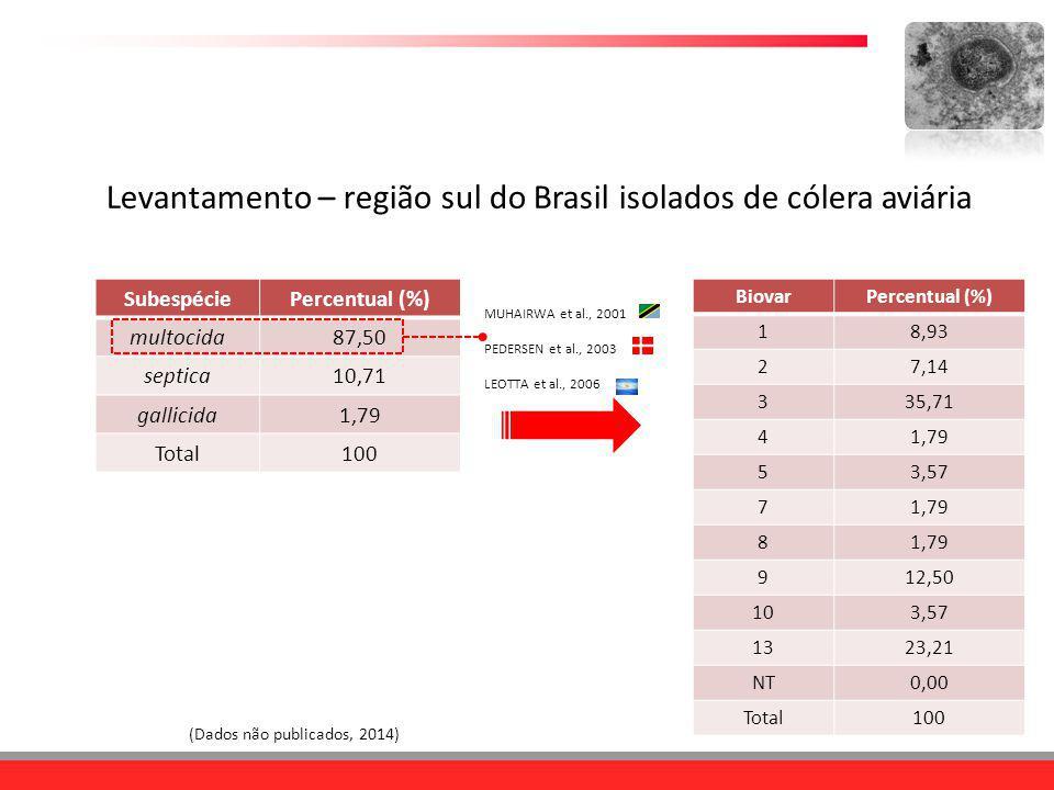 (Dados não publicados, 2014) BiovarPercentual (%) 18,93 27,14 335,71 41,79 53,57 71,79 8 912,50 103,57 1323,21 NT0,00 Total100 MUHAIRWA et al., 2001 P