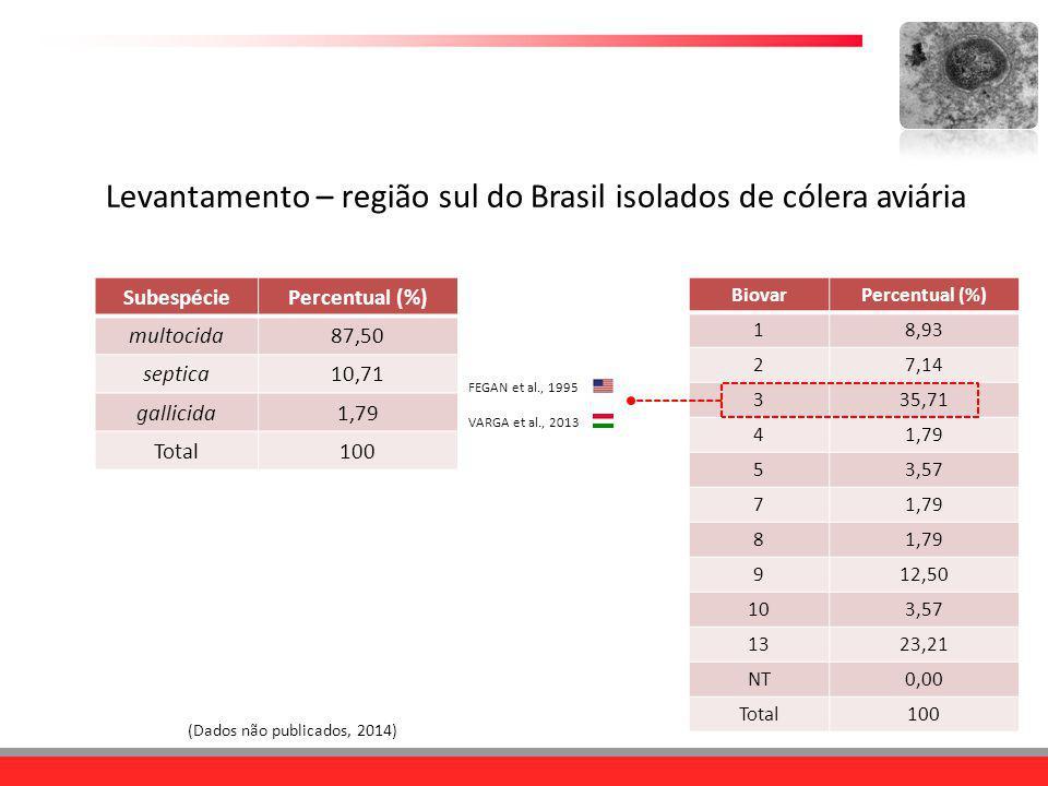 (Dados não publicados, 2014) BiovarPercentual (%) 18,93 27,14 335,71 41,79 53,57 71,79 8 912,50 103,57 1323,21 NT0,00 Total100 FEGAN et al., 1995 VARG