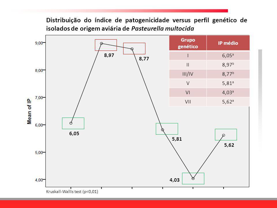 Kruskall-Wallis test (p<0,01) Distribuição do índice de patogenicidade versus perfil genético de isolados de origem aviária de Pasteurella multocida 6