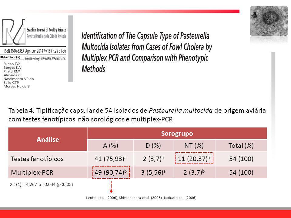 Análise Sorogrupo A (%)D (%)NT (%)Total (%) Testes fenotípicos41 (75,93) a 2 (3,7) a 11 (20,37) a 54 (100) Multiplex-PCR49 (90,74) b 3 (5,56) a 2 (3,7
